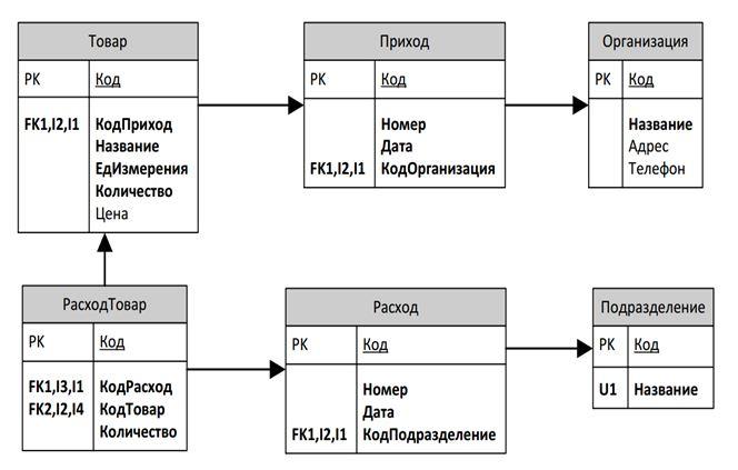 Инфологическая модель базы данных