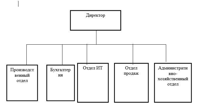Организационная схема РГП «Жезказганредмет»