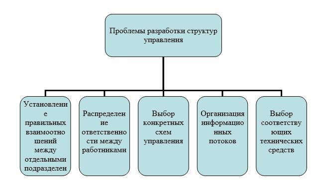 Проблемы разработки структур управления