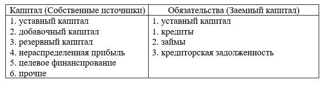 Классификация хозяйственных средств организации по источникам их формирования