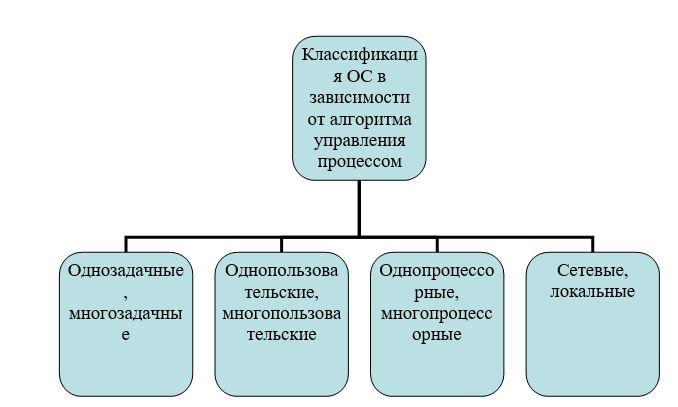 Классификация ОС в зависимости от алгоритма управления процессом