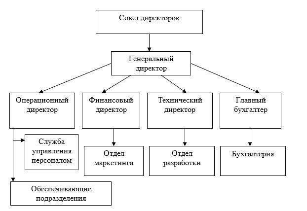 Организационная структура ТОО «Galactic Technologies»