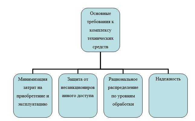 Основные требования к комплексу технических средств