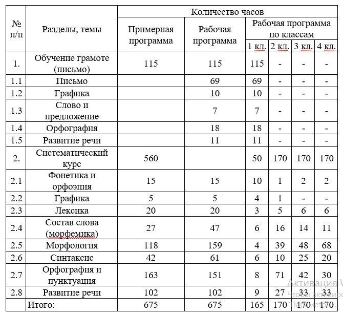 тематическое распределение количества часова рабочей программы по русскому языку начальной школы (1 – 4 классы)