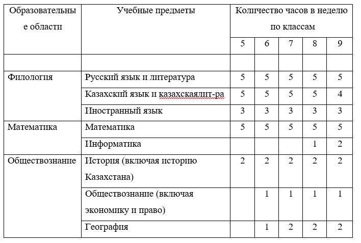 Учебный план II ступени обучения КГУ «Школа-лицей №17»
