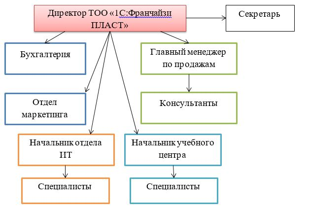 Организационная структура ТОО «ПЛАСТ»