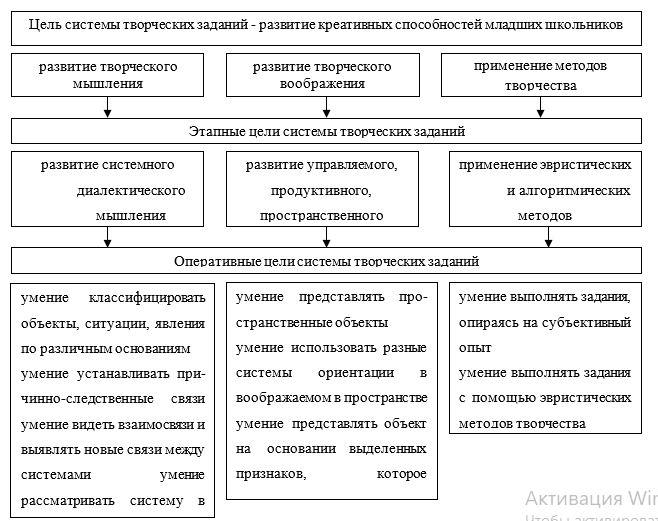 Иерархия целей системы творческих заданий
