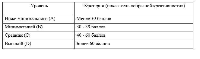 Шкала определения уровня творческого мышления младших школьников