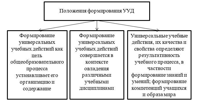 Положения формирования УУД в начальной школе