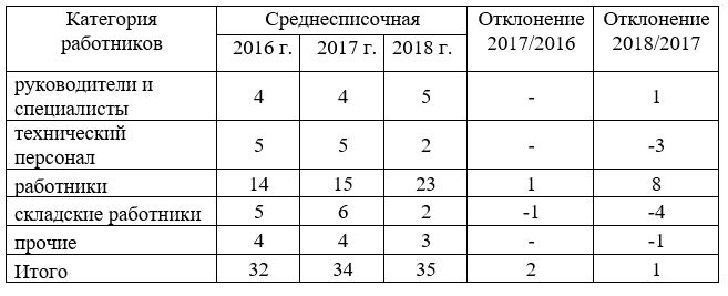 Кадровый состав предприятия кадровый состав ТОО «Galactic Technologies» за 2016-2018 гг.