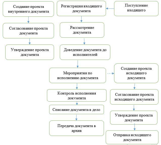 Общая схема документооборота в ТОО «Galactic Technologies».