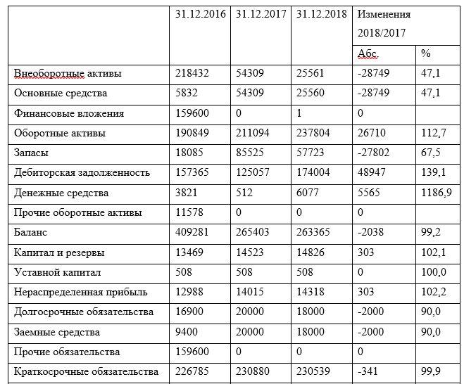 Динамика статей баланса ТОО «Galactic Technologies» в 2016-2018 гг.