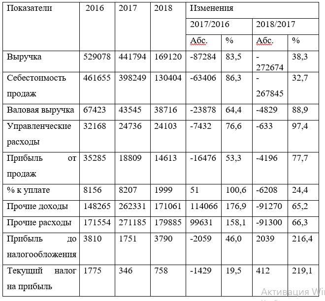 Основные экономические показатели деятельности ТОО «Galactic Technologies» за 2016-2018 гг.