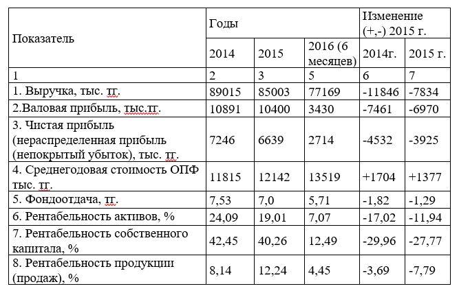 Показатели, характеризующие экономическую деятельность ТОО «Galactic Technologies»