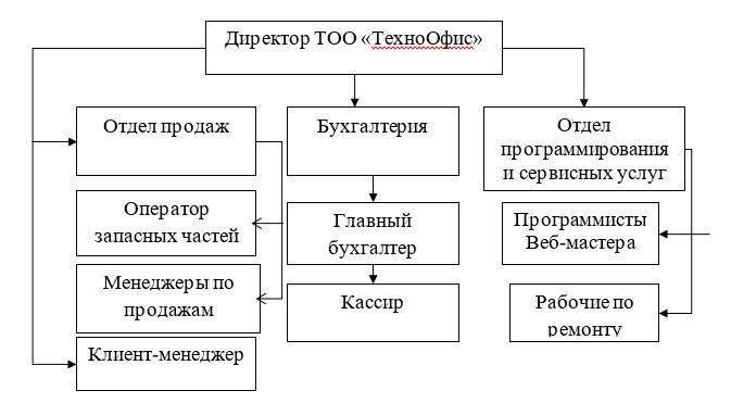 Организационная структура ТОО «ТехноОфис»