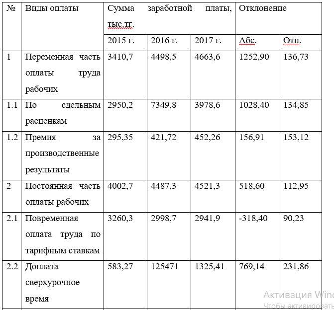Исходные данные для анализа фонда заработной платы промышленного персонала ТОО «ТехноОфис» 2015 – 2017 гг.