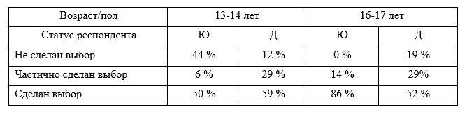 Распределение ответов респондентов по статусу выбора профессии (на осно-вании анкеты)