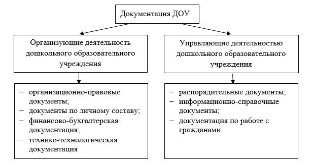 Классификация документов ДОУ