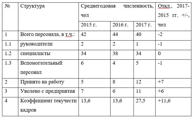 Структура персонала ТОО «ТехноОфис»2015– 2017 гг.,