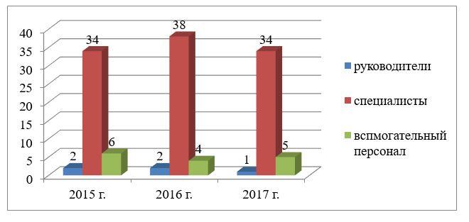 Динамика структуры персонала ТОО «ТехноОфис», 2015–2017гг., чел.