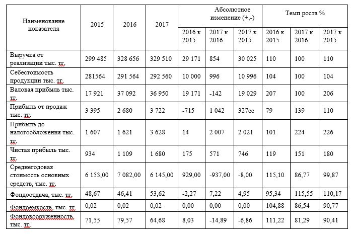 Анализ финансовых показателей ТОО «ТехноОфис» за 2015-2017 гг.