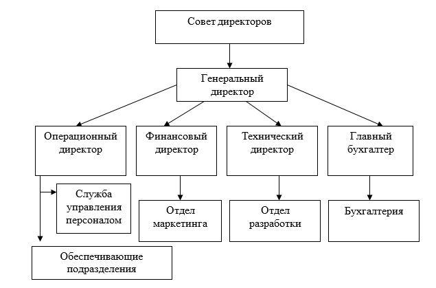 Структура управления головного подразделения ТОО «Galactic Technologies»