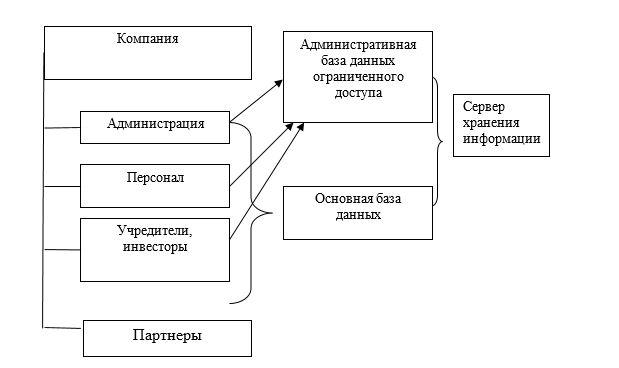 Модель информационной системы компании