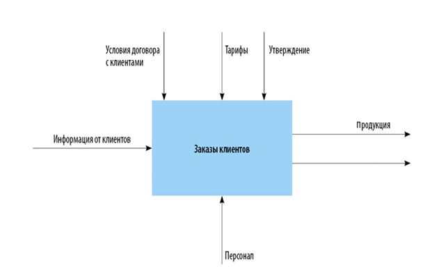 Информационная модель управления бизнес-процессами ТОО «Вентолекс»