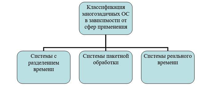 Классификация ОС в зависимости от сфер применения