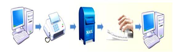 Технология автоматического обмена коммерческими документами