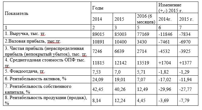 Показатели, характеризующие экономическую деятельность ТОО ««Galactic Technologies» (тенге)