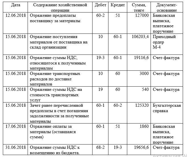 Отражение в учете ТОО «НТС-25» расчетов с поставщиками материалов