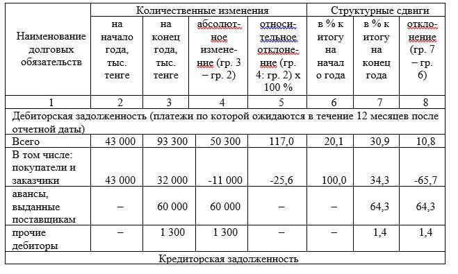 Анализ динамики и структуры дебиторской и кредиторской задолженностей ТОО «НТС-25» за 2017 год
