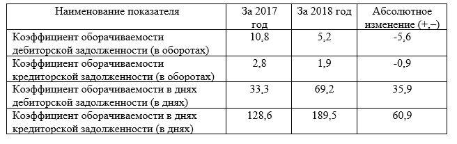 Анализ оборачиваемости дебиторской и кредиторской задолженностей за 2017 и 2018 годы