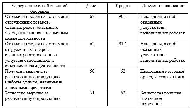 Корреспонденция счетов при расчетах с покупателями и заказчиками