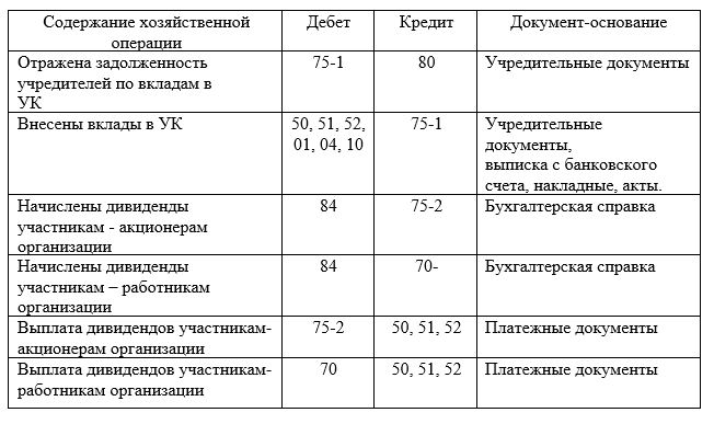 Корреспонденция счетов при расчетах с учредителями