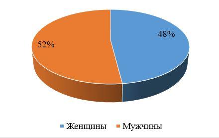Соотношение полового состава в компании ТОО «CAT - Central Asia Trading», в %.