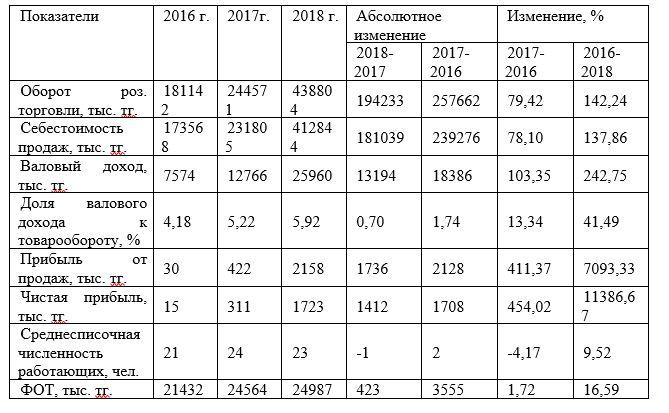Основные технико-экономические показатели деятельности ТОО «CAT - Central Asia Trading» за 2016 - 2018 гг.