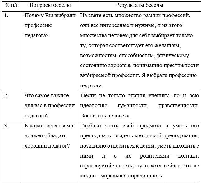- Карта беседы с педагогом о проблемах в профессиональной деятельности