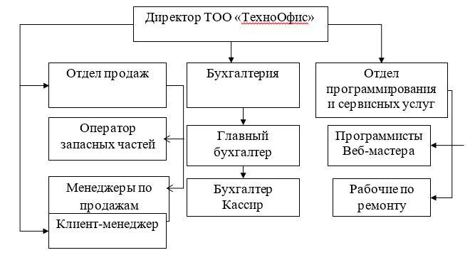 - Организационная структура ТОО «ТехноОфис»