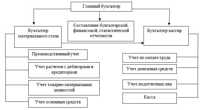 Организационная структура бухгалтерии ТОО «ТехноОфис»