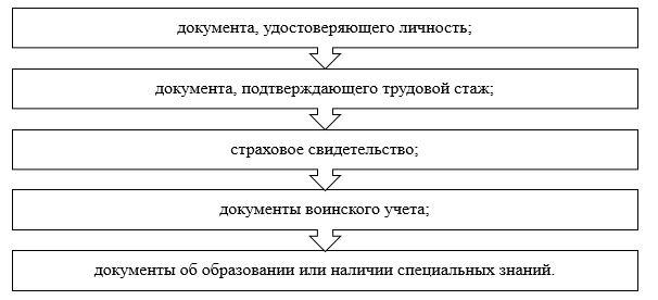 Документальное формление расчетов по оплате труда в ТОО «ТехноОфис»