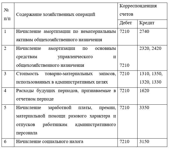 Корреспонденция счетов учета  административных  расходов в ТОО «Матан Мунай»