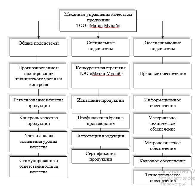 Состав механизма управления качеством ТОО «Матан Мунай»