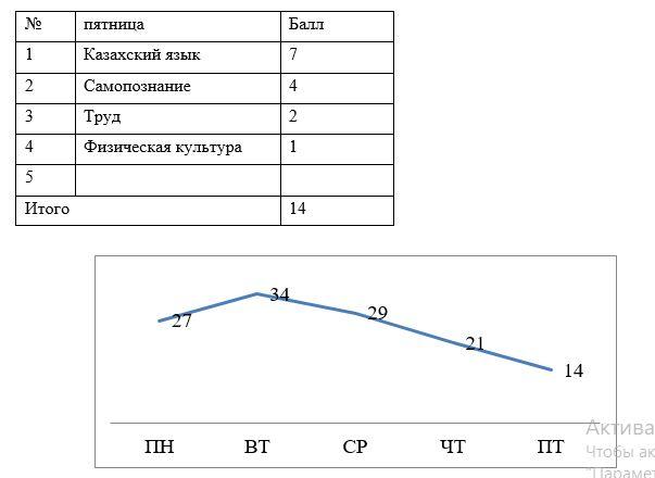 гигиеническая оценка расписания 2 «А» класса