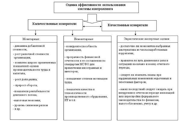 Существующие подходы к разработке системы оценочных показателей в области использования контроллинга