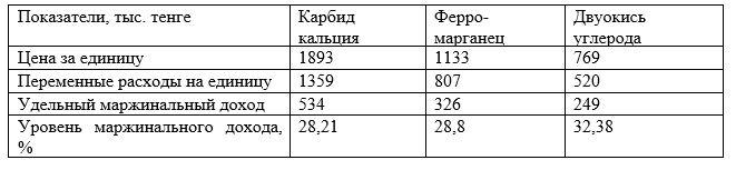 Анализ маржинального дохода продукции ТОО «Темиртауский Электромеханический Комбинат» за 2018 г.
