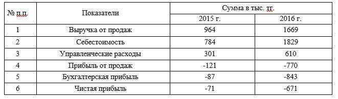 Основные показатели деятельности ТОО «КазТемирСтрой» за 2015-2016 гг.
