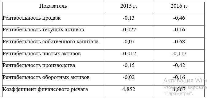Показатели рентабельности ТОО «КазТемирСтрой»