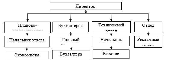 Организационная структура ТОО «КазТемирСтрой»